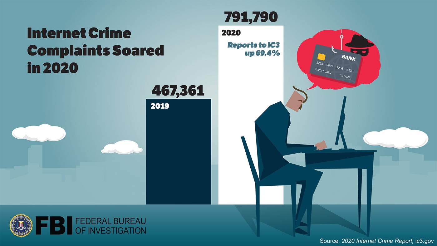 FBI Releases the Internet Crime Complaint Center 2020 Internet Crime Report
